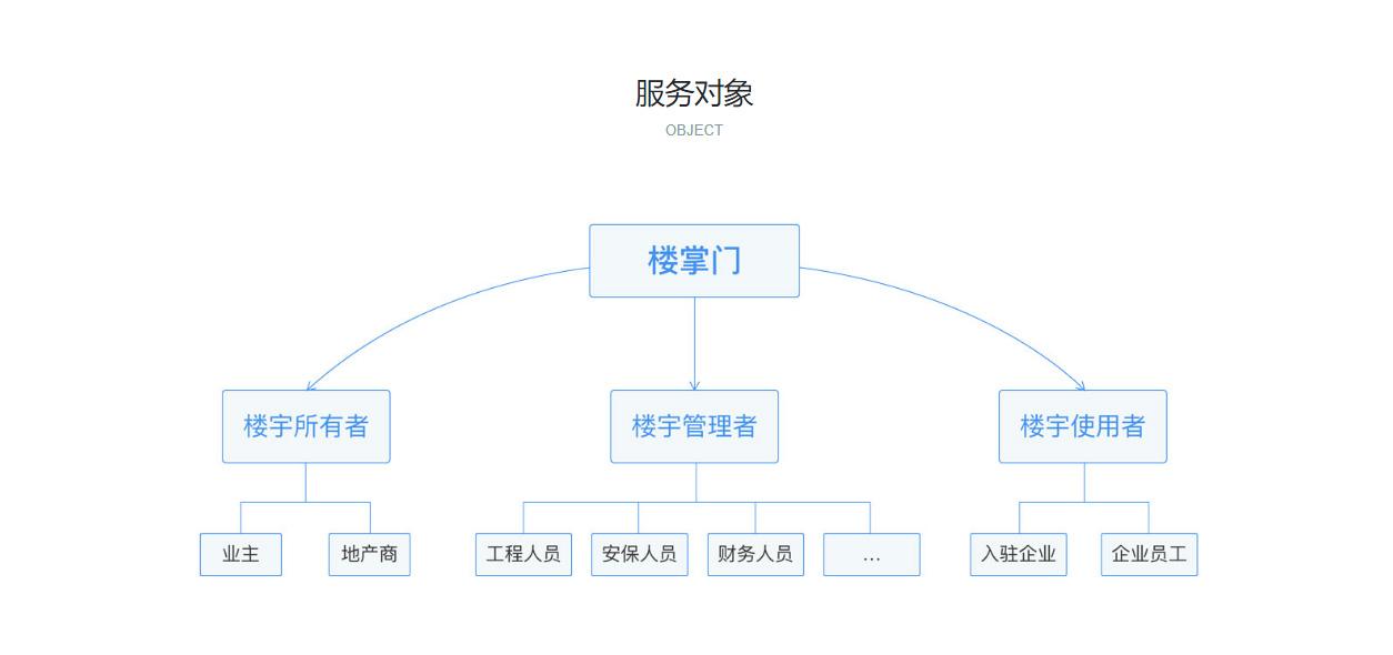 智能楼管平台6.jpg